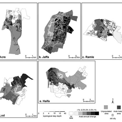 Topological step depth values against the annual change rate in the Arab population