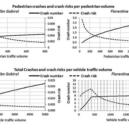 The effects of pedestrian and vehicle volumes on crash numbers and crash risks